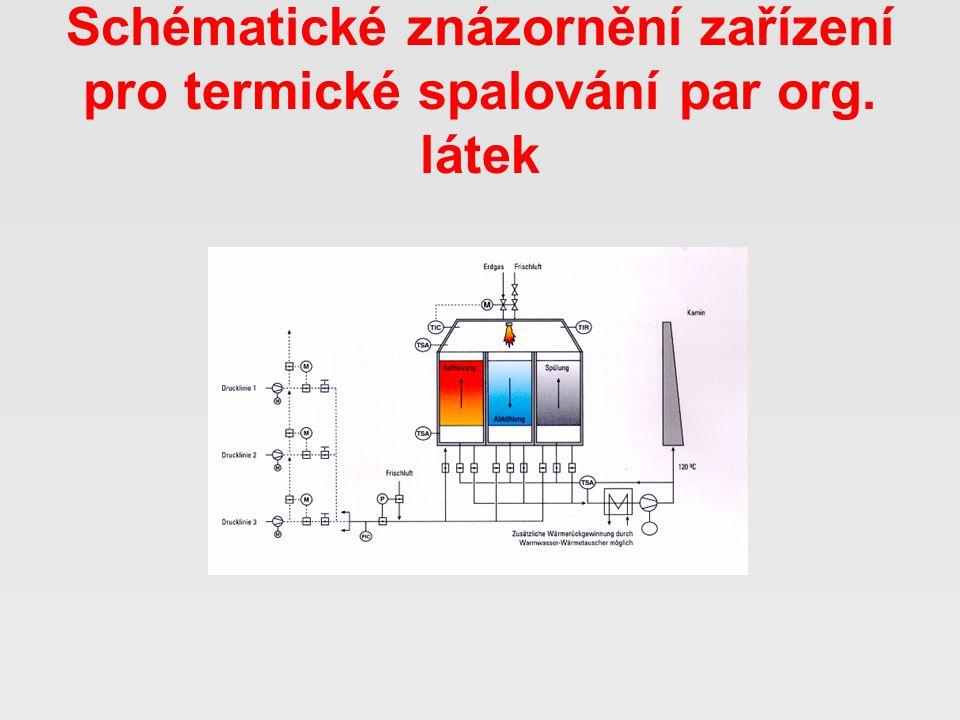 Zařízení pro termické spalování par org. látek v odpadním vzduchu