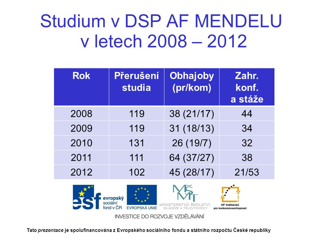 Studium v DSP AF MENDELU v letech 2008 – 2012 Tato prezentace je spolufinancována z Evropského sociálního fondu a státního rozpočtu České republiky RokPřerušení studia Obhajoby (pr/kom) Zahr.