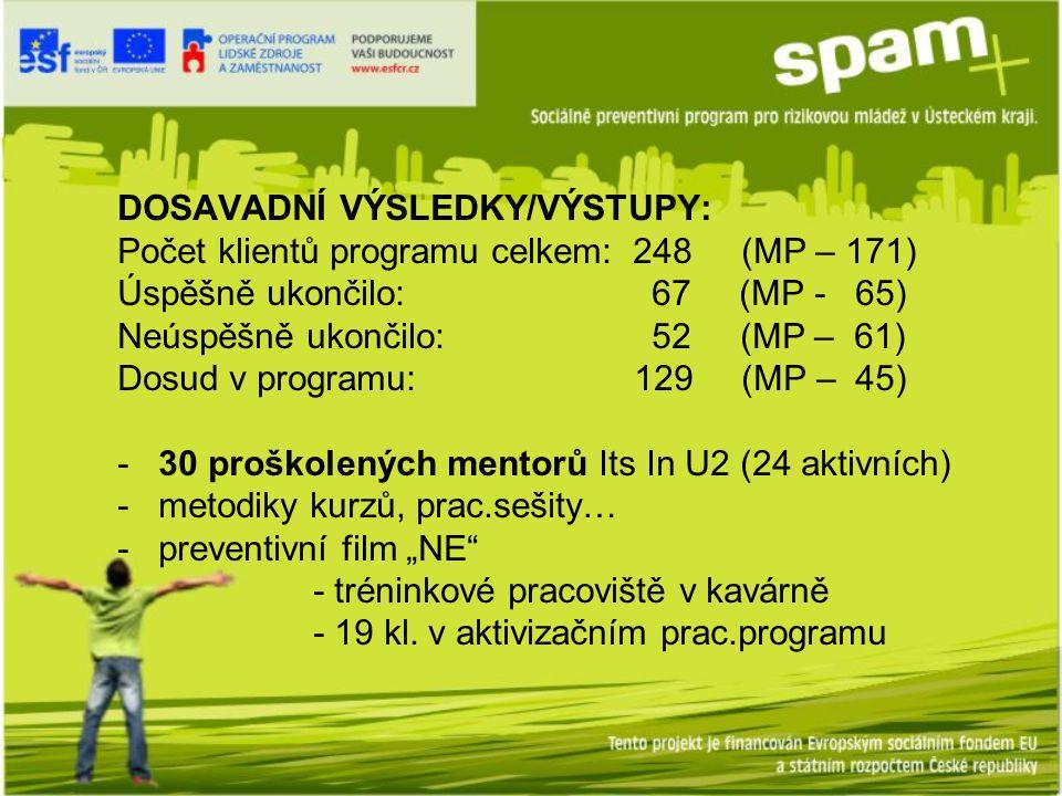 """DOSAVADNÍ VÝSLEDKY/VÝSTUPY: Počet klientů programu celkem: 248 (MP – 171) Úspěšně ukončilo: 67 (MP - 65) Neúspěšně ukončilo: 52 (MP – 61) Dosud v programu: 129 (MP – 45) - 30 proškolených mentorů Its In U2 (24 aktivních) - metodiky kurzů, prac.sešity… - preventivní film """"NE - tréninkové pracoviště v kavárně - 19 kl."""