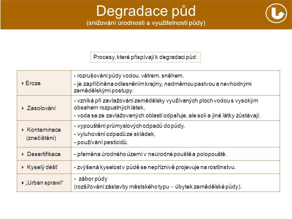 Degradace půd Procesy, které přispívají k degradaci půd: (snižování úrodnosti a využitelnosti půdy)  Eroze - rozrušování půdy vodou, větrem, sněhem,