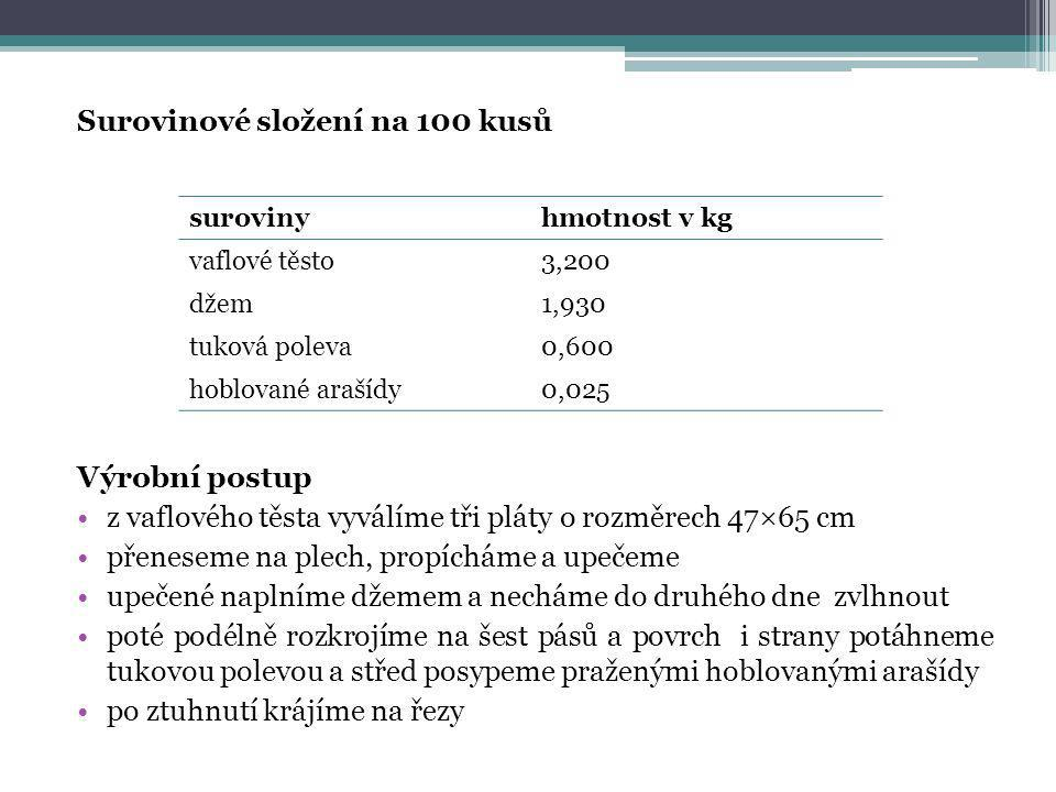 Surovinové složení na 100 kusů Výrobní postup •z vaflového těsta vyválíme tři pláty o rozměrech 47×65 cm •přeneseme na plech, propícháme a upečeme •up