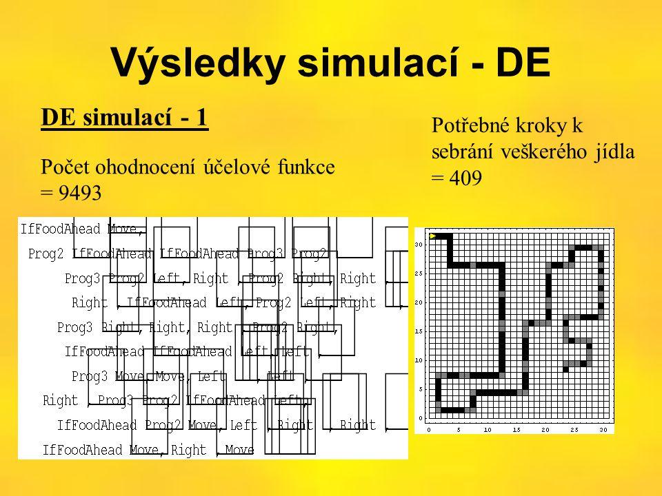 Výsledky simulací - DE DE simulací - 1 Počet ohodnocení účelové funkce = 9493 Potřebné kroky k sebrání veškerého jídla = 409