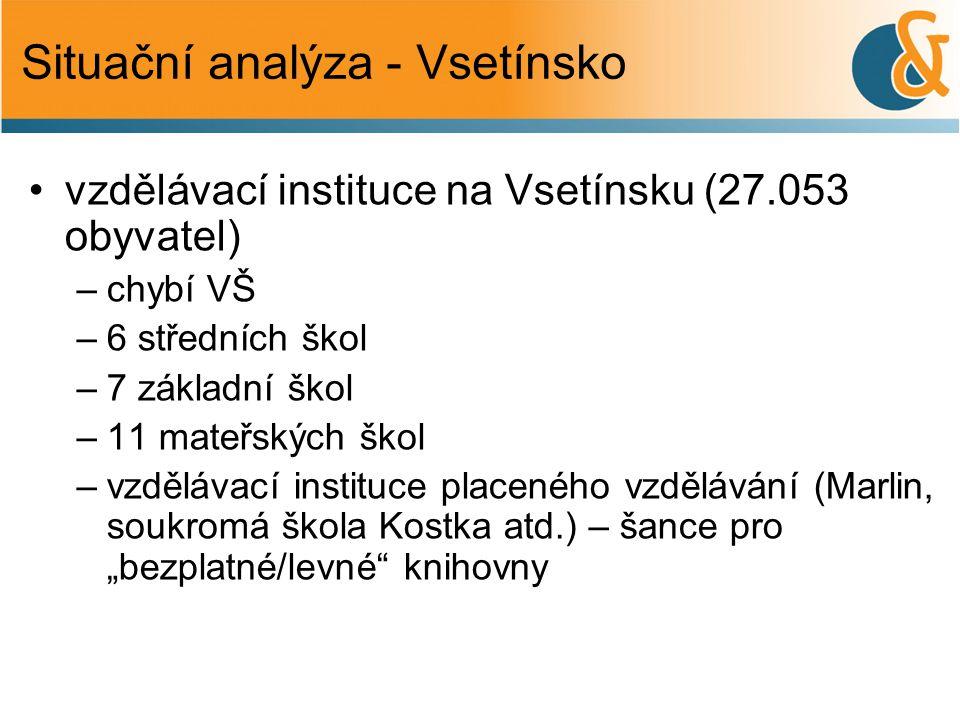 Situační analýza - Vsetínsko •vzdělávací instituce na Vsetínsku (27.053 obyvatel) –chybí VŠ –6 středních škol –7 základní škol –11 mateřských škol –vz