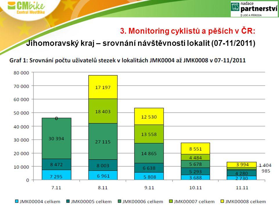 3. Monitoring cyklistů a pěších v ČR: Jihomoravský kraj – srovnání návštěvnosti lokalit (07-11/2011)