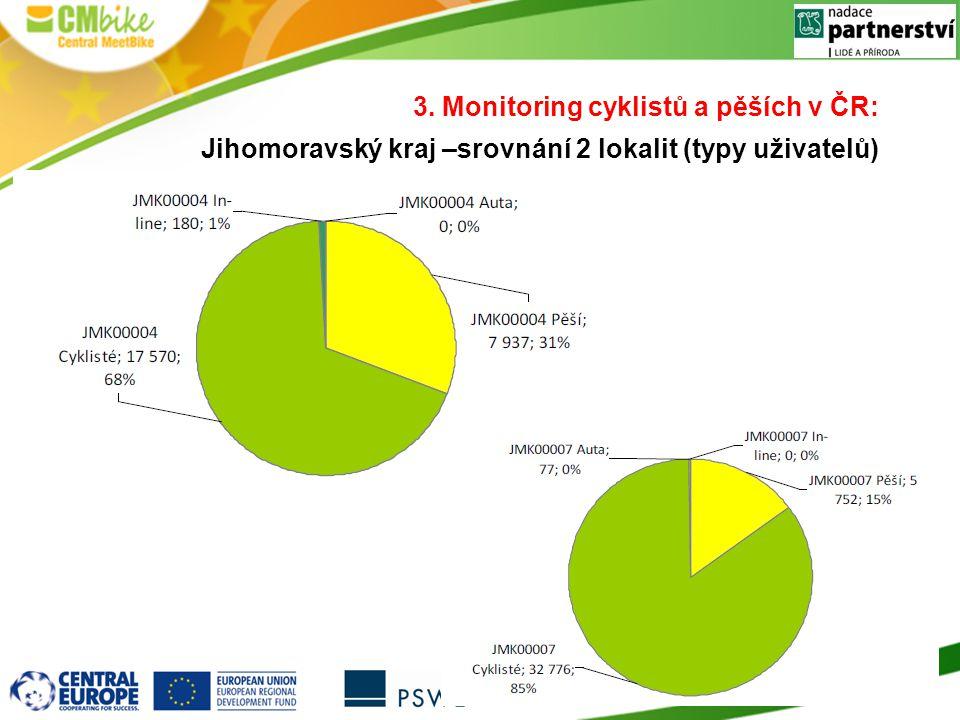 3. Monitoring cyklistů a pěších v ČR: Jihomoravský kraj –srovnání 2 lokalit (typy uživatelů)
