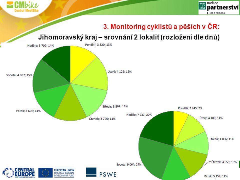 3. Monitoring cyklistů a pěších v ČR: Jihomoravský kraj – srovnání 2 lokalit (rozložení dle dnů)
