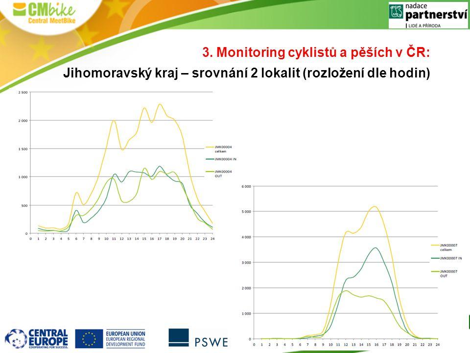 3. Monitoring cyklistů a pěších v ČR: Jihomoravský kraj – srovnání 2 lokalit (rozložení dle hodin)