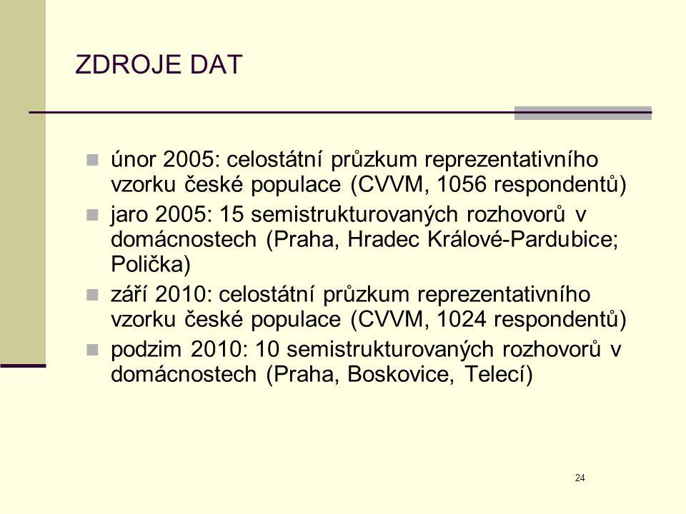 24 ZDROJE DAT  únor 2005: celostátní průzkum reprezentativního vzorku české populace (CVVM, 1056 respondentů)  jaro 2005: 15 semistrukturovaných roz