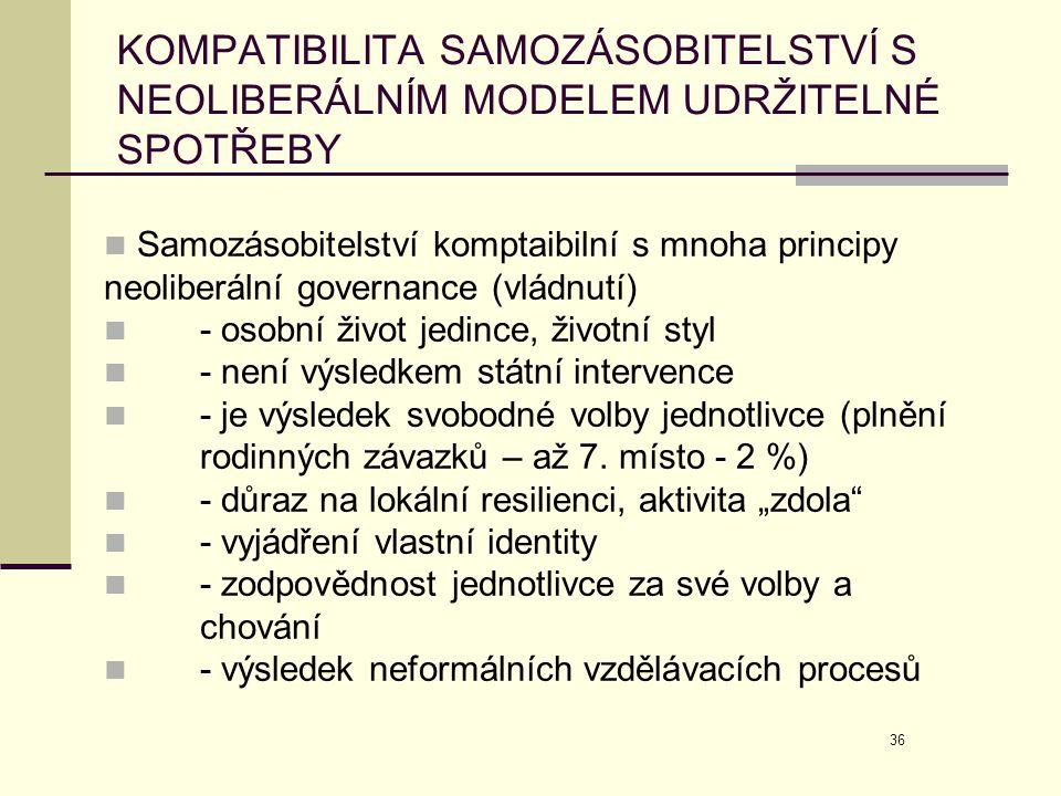 36 KOMPATIBILITA SAMOZÁSOBITELSTVÍ S NEOLIBERÁLNÍM MODELEM UDRŽITELNÉ SPOTŘEBY  Samozásobitelství komptaibilní s mnoha principy neoliberální governan