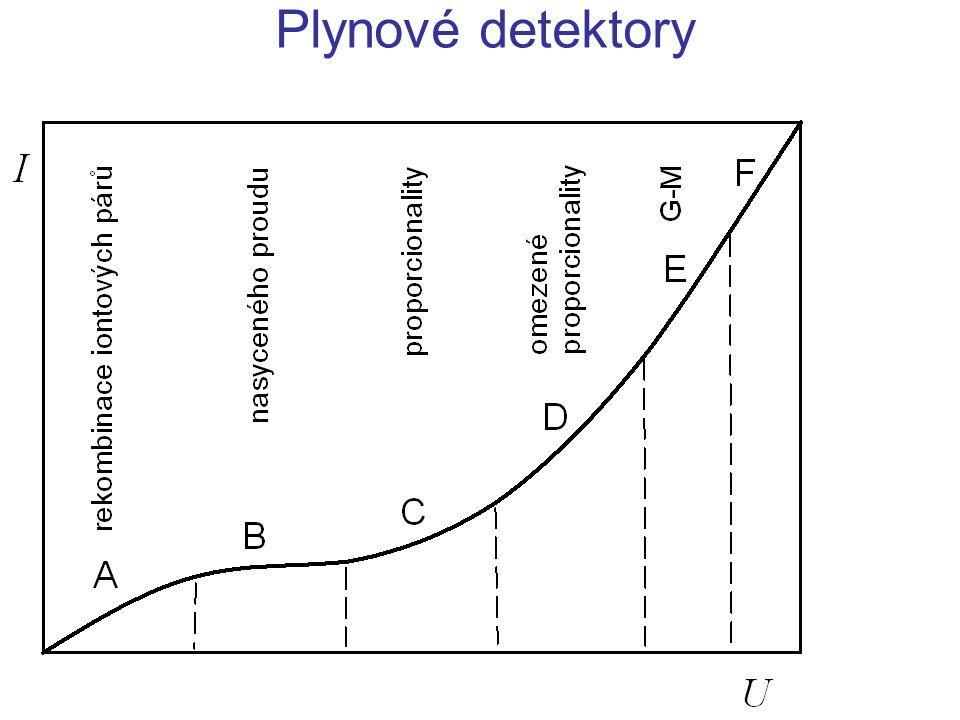 Anorganické scintilační detektory Aktivované malou koncentrací příměsi Tl (thalium), Al u alkalických kovů NaI(Tl), ZnS(Ag) Ag, Cu u sirníků Samoaktivované Nadbytek základních iontů – Zn, Cd ZnS, CdS Použití NaI(Tl) – hlavně detekce a spektrometrie RTG,  CsI(Tl) – hlavně detekce a spektrometrie těžkých nabitých částic 6 LiI(Eu) – detekce pomalých n relativně nevhodné pro elektrony (zpětný rozptyl, brzdné záření)