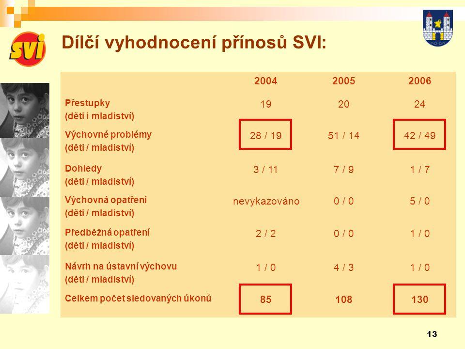 13 Dílčí vyhodnocení přínosů SVI: 200420052006 Přestupky (děti i mladiství) 192024 Výchovné problémy (děti / mladiství) 28 / 1951 / 1442 / 49 Dohledy