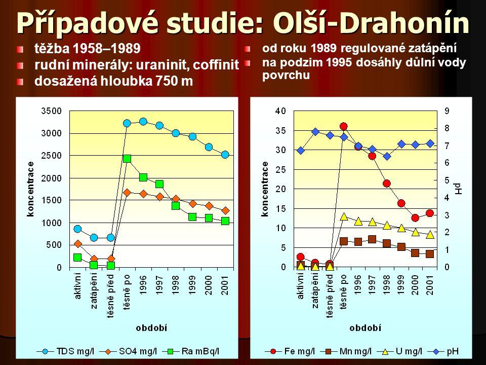 Případové studie: Olší-Drahonín těžba 1958–1989 rudní minerály: uraninit, coffinit dosažená hloubka 750 m od roku 1989 regulované zatápění na podzim 1995 dosáhly důlní vody povrchu