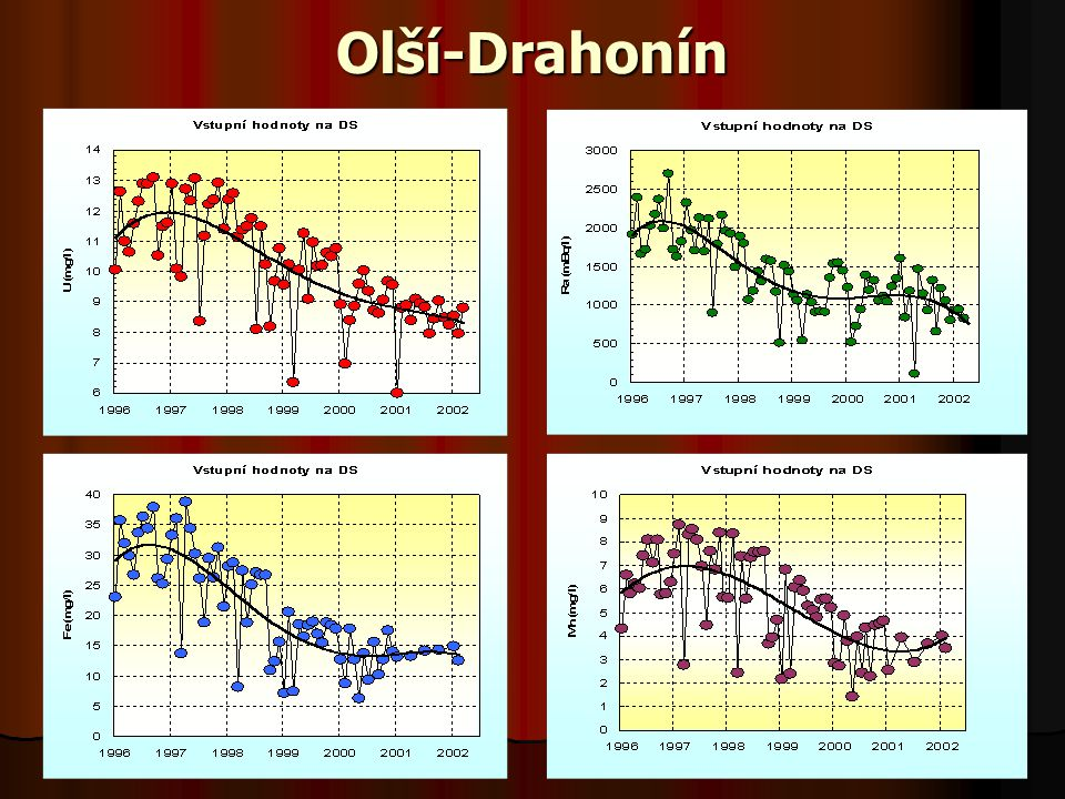 Obecné závěry největší ekologická rizika pro podzemní a povrchové vody nastávají až po uzavření dolů bez ohledu na typ a pozici ložiska jsou ekologicky nejrizikovějšími prvky Fe a Mn (přestože samy nejsou toxické) po zatopení dolů dochází vždy ke stratifikaci důlních vod v celém procesu je rozhodující změna oxidačně-redukčních podmínek na základě detailního studia je možné předvídat dlouhodobé a sezónní trendy změn geochemie důlních vod