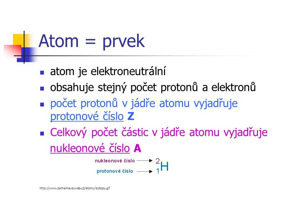 Atom = prvek  atom je elektroneutrální  obsahuje stejný počet protonů a elektronů  počet protonů v jádře atomu vyjadřuje protonové číslo Z  Celkový počet částic v jádře atomu vyjadřuje nukleonové číslo A http://www.zschemie.euweb.cz/atomy/izotopy.gif