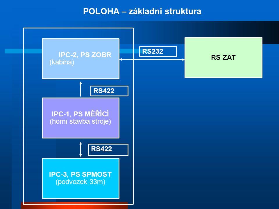 IPC-2, PS ZOBR (kabina) IPC-1, PS MĚŘÍCÍ (horni stavba stroje) IPC-3, PS SPMOST (podvozek 33m) RS ZAT POLOHA – základní struktura RS422 RS232 RS422