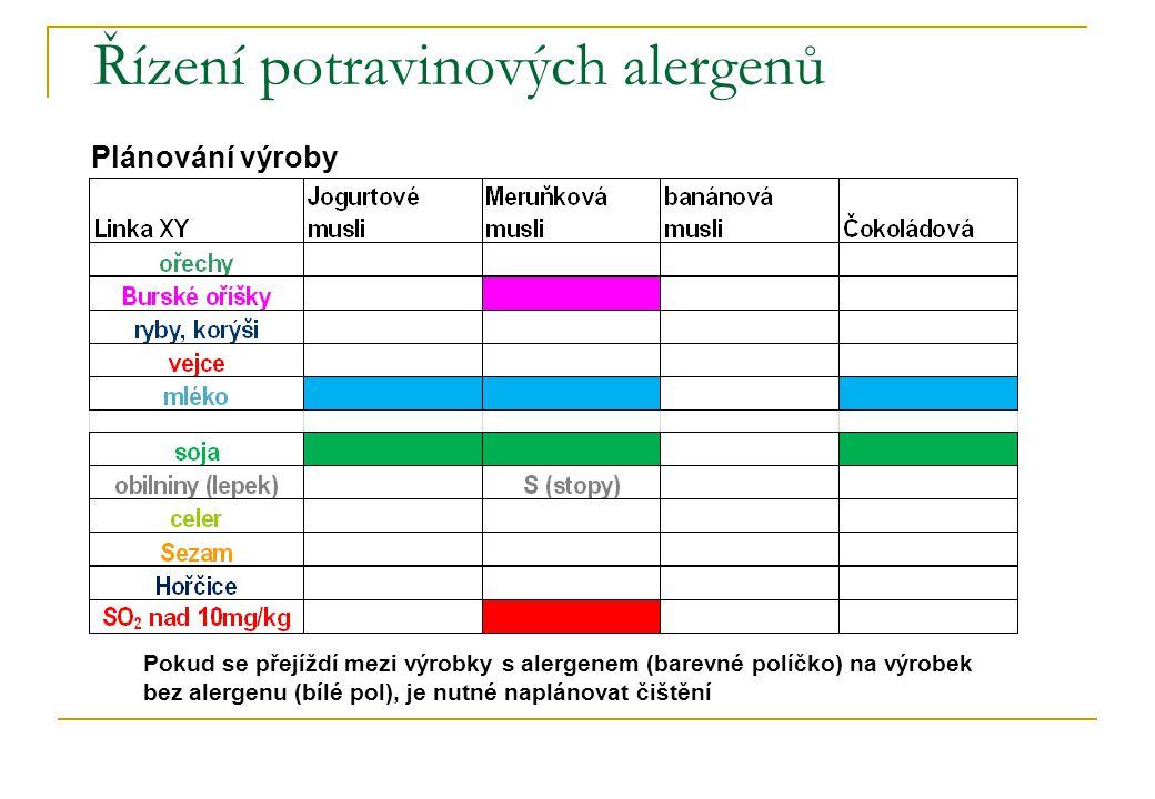 Řízení potravinových alergenů Plánování výroby Pokud se přejíždí mezi výrobky s alergenem (barevné políčko) na výrobek bez alergenu (bílé pol), je nutné naplánovat čištění