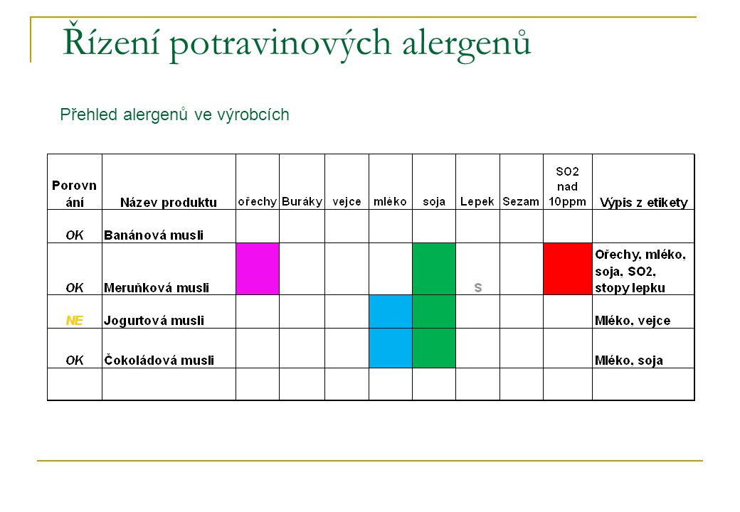 Řízení potravinových alergenů Přehled alergenů ve výrobcích
