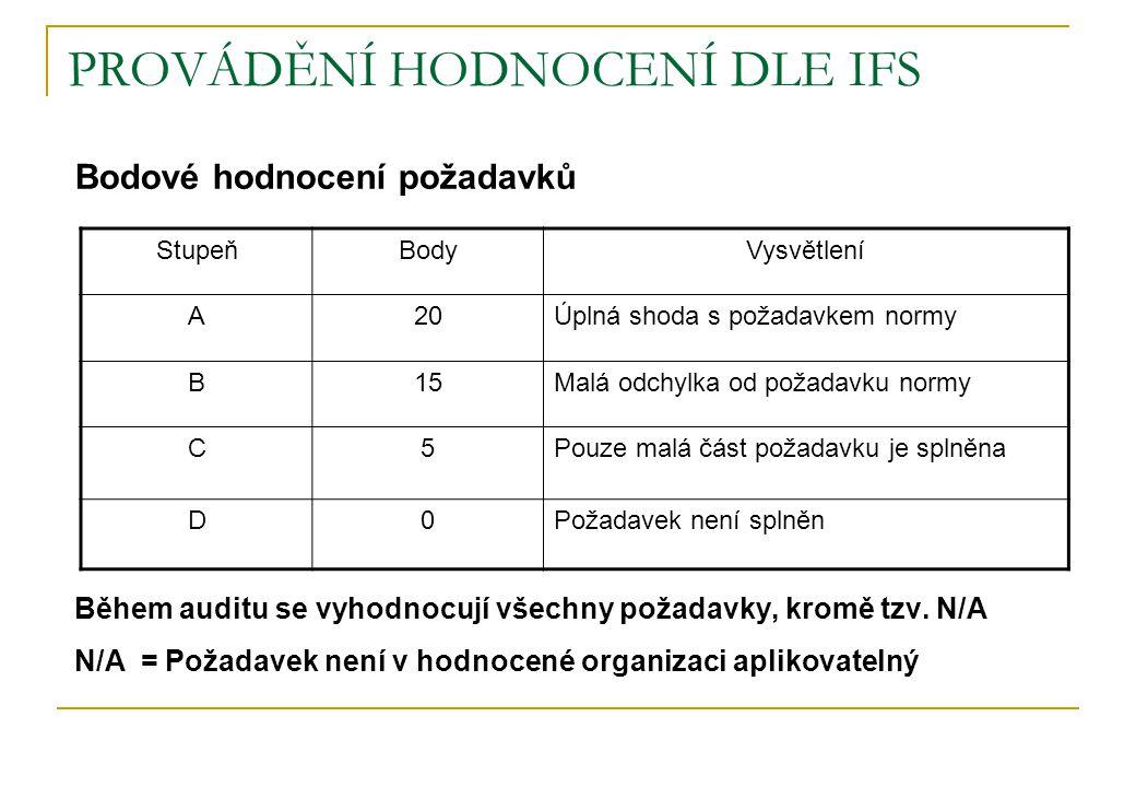 PROVÁDĚNÍ HODNOCENÍ DLE IFS Bodové hodnocení požadavků Během auditu se vyhodnocují všechny požadavky, kromě tzv.