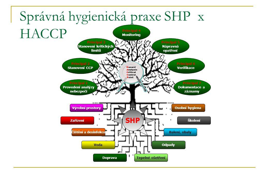 Výrobní prostory Zařízení Čištění a desinfekce Voda DopravaTepelné ošetření Odpady Osobní hygiena Školení Balení, obaly Principal 1 Provedení analýzy nebezpečí Principal 2 Stanovení CCP Principal 4 Monitoring Principal 3 Stanovení kritických limitů Principal 5 Nápravná opatření Principal 6 Verifikace Principal 7 Dokumentace a záznamy Správná hygienická praxe SHP x HACCP SHP