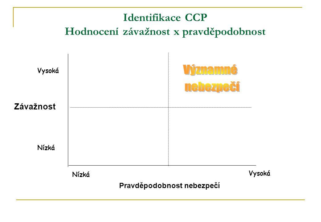 Identifikace CCP Hodnocení závažnost x pravděpodobnost Pravděpodobnost nebezpečí Závažnost Vysoká Nízká Vysoká Nízká