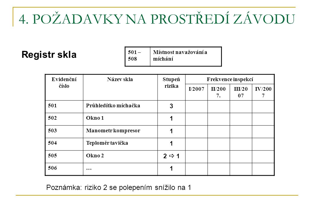 4. POŽADAVKY NA PROSTŘEDÍ ZÁVODU Registr skla Evidenční číslo Název sklaStupeň rizika Frekvence inspekcí I/2007II/200 7. III/20 07 IV/200 7 501Průhled