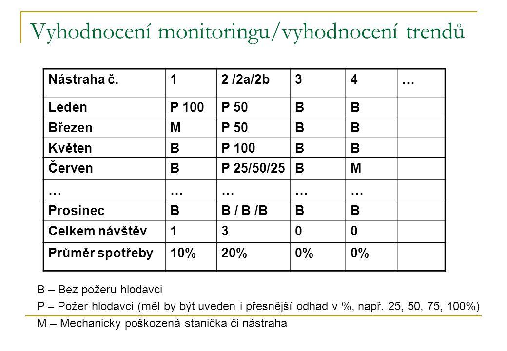 Vyhodnocení monitoringu/vyhodnocení trendů Nástraha č.12 /2a/2b34… LedenP 100P 50BB BřezenMP 50BB KvětenBP 100BB ČervenBP 25/50/25BM …………… ProsinecBB / B /BBB Celkem návštěv1300 Průměr spotřeby10%20%0% B – Bez požeru hlodavci P – Požer hlodavci (měl by být uveden i přesnější odhad v %, např.