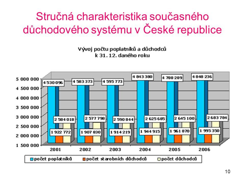 10 Stručná charakteristika současného důchodového systému v České republice