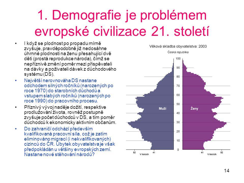 14 1. Demografie je problémem evropské civilizace 21. století •I když se plodnost po propadu mírně zvyšuje, pravděpodobně již nedosáhne úhrnné plodnos