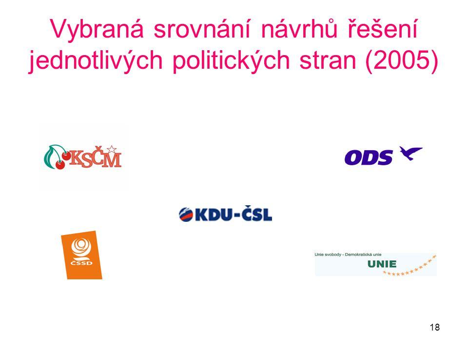 18 Vybraná srovnání návrhů řešení jednotlivých politických stran (2005)