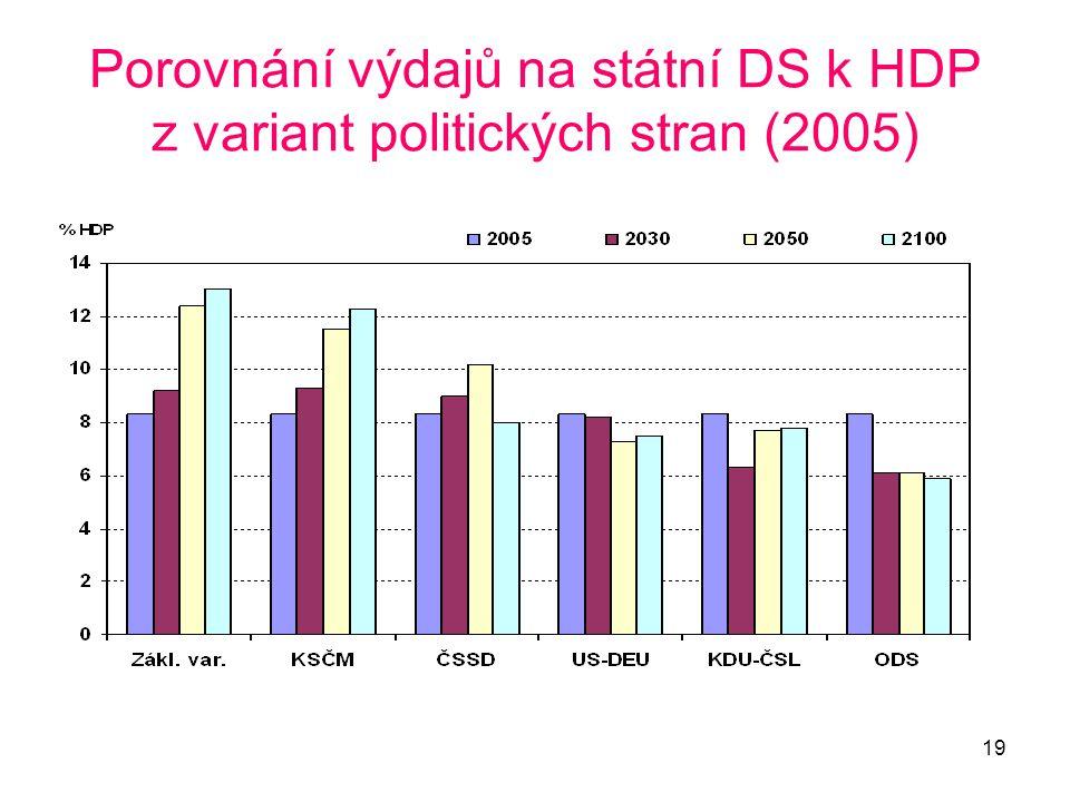 19 Porovnání výdajů na státní DS k HDP z variant politických stran (2005)