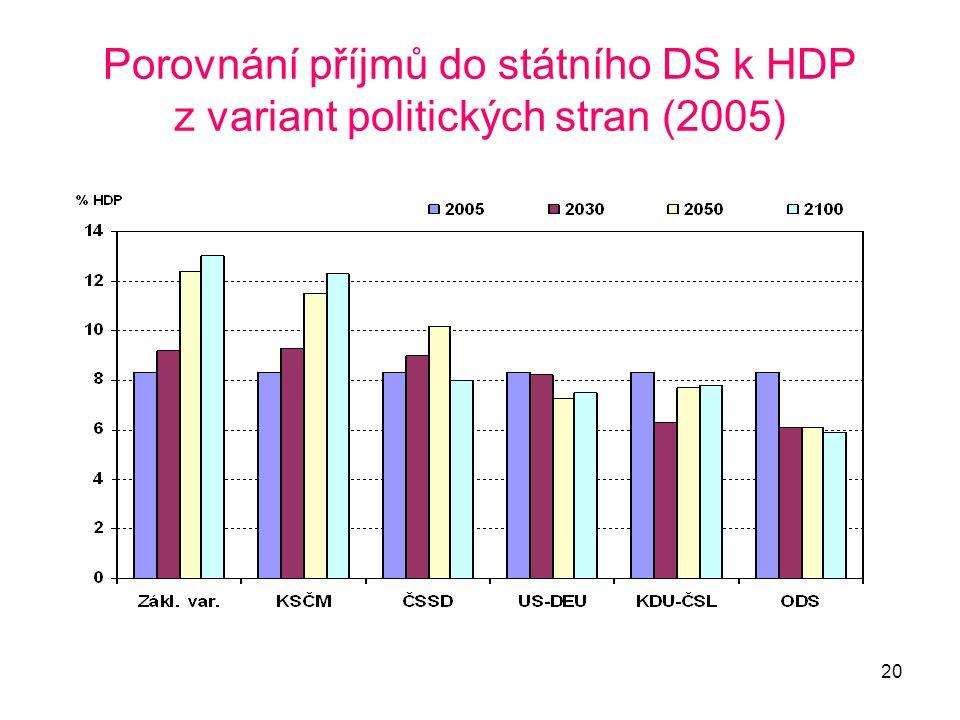 20 Porovnání příjmů do státního DS k HDP z variant politických stran (2005)