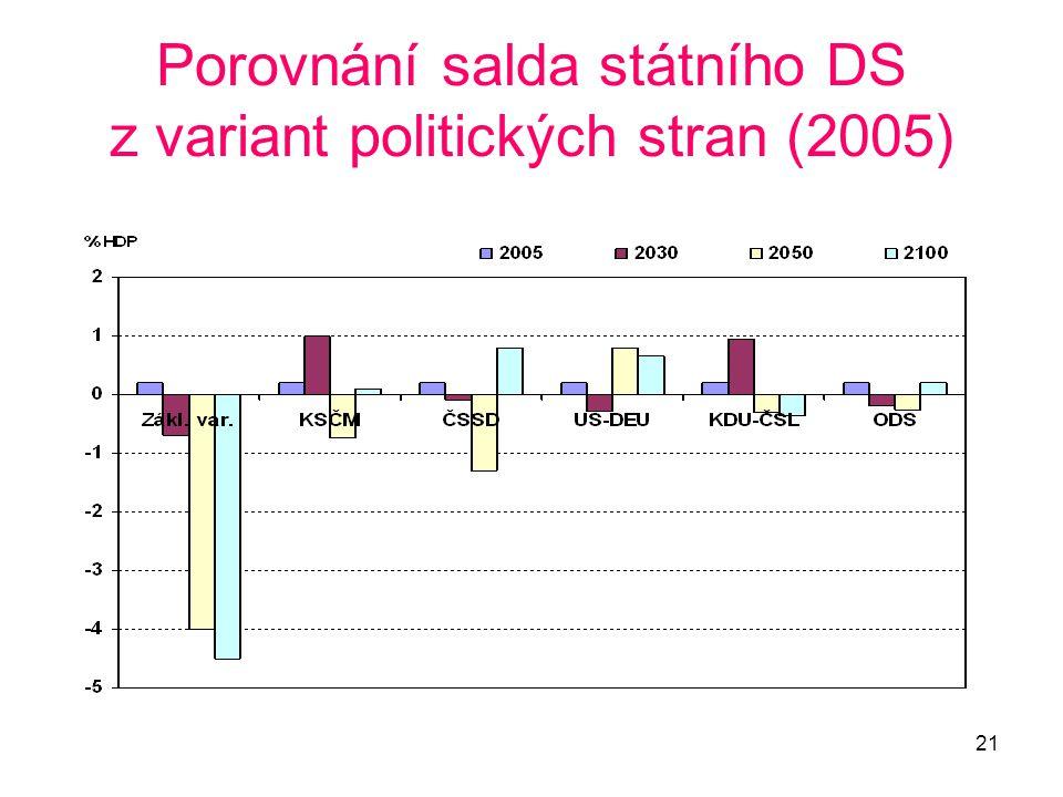 21 Porovnání salda státního DS z variant politických stran (2005)