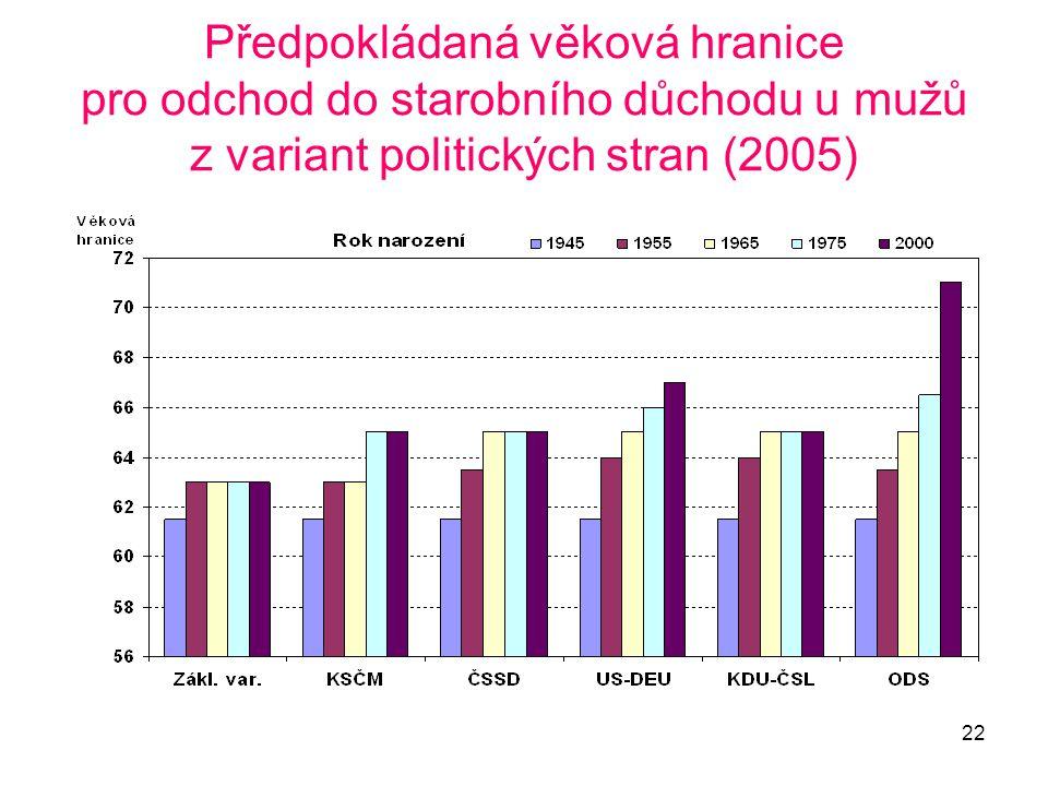 22 Předpokládaná věková hranice pro odchod do starobního důchodu u mužů z variant politických stran (2005)