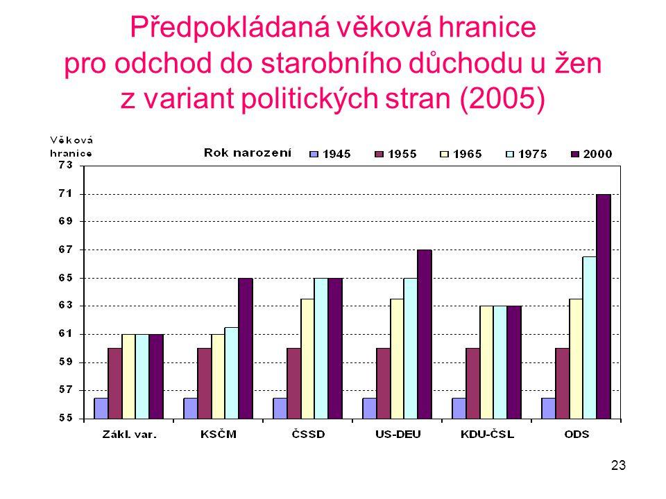23 Předpokládaná věková hranice pro odchod do starobního důchodu u žen z variant politických stran (2005)