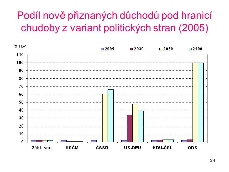 24 Podíl nově přiznaných důchodů pod hranicí chudoby z variant politických stran (2005)