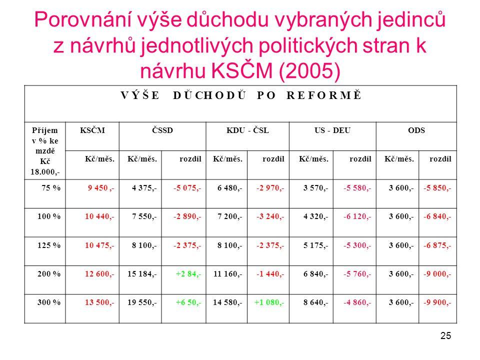 25 Porovnání výše důchodu vybraných jedinců z návrhů jednotlivých politických stran k návrhu KSČM (2005) V Ý Š E D Ů CH O D Ů P O R E F O R M Ě Příjem
