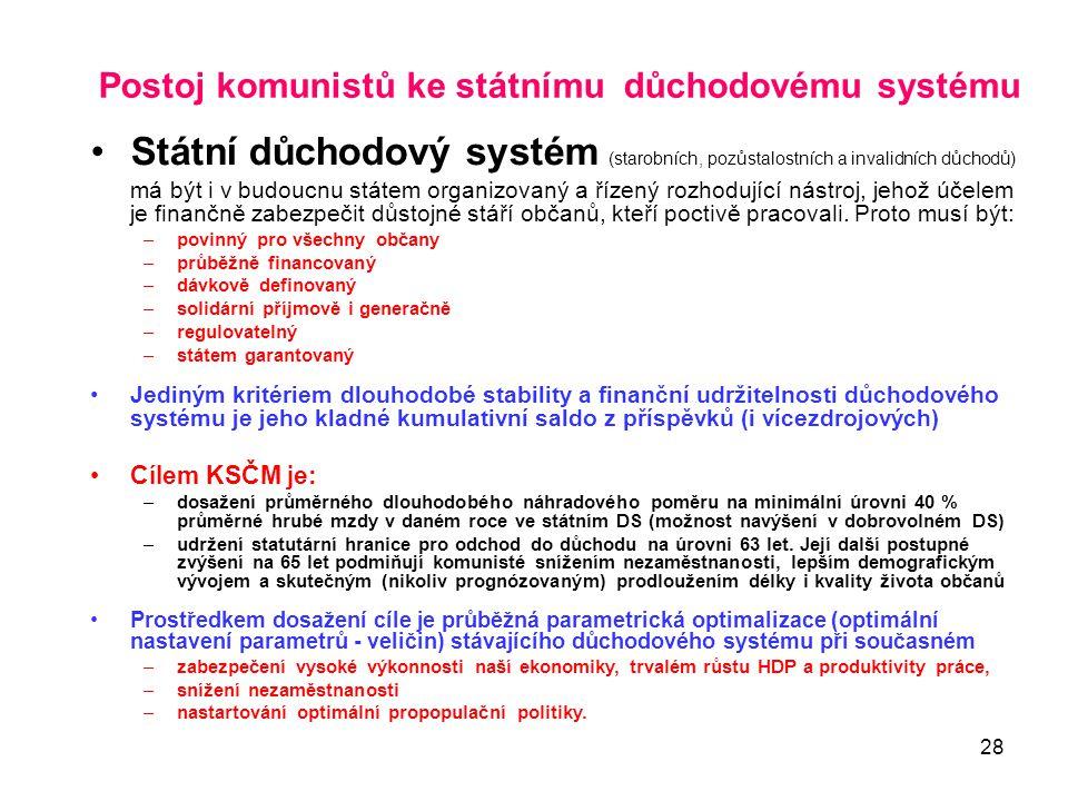 28 Postoj komunistů ke státnímu důchodovému systému •Státní důchodový systém (starobních, pozůstalostních a invalidních důchodů) má být i v budoucnu s