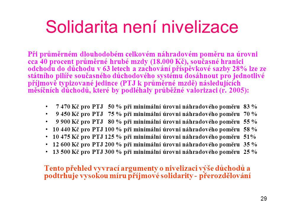 29 Solidarita není nivelizace Při průměrném dlouhodobém celkovém náhradovém poměru na úrovni cca 40 procent průměrné hrubé mzdy (18.000 Kč), současné