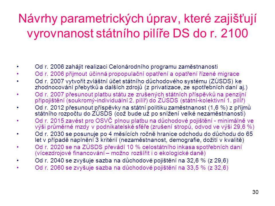 30 Návrhy parametrických úprav, které zajišťují vyrovnanost státního pilíře DS do r. 2100 •Od r. 2006 zahájit realizaci Celonárodního programu zaměstn