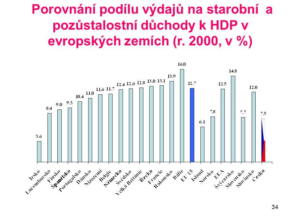 34 Porovnání podílu výdajů na starobní a pozůstalostní důchody k HDP v evropských zemích (r. 2000, v %)