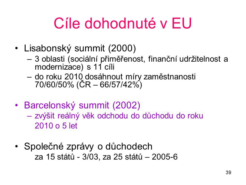 39 Cíle dohodnuté v EU •Lisabonský summit (2000) –3 oblasti (sociální přiměřenost, finanční udržitelnost a modernizace) s 11 cíli –do roku 2010 dosáhn