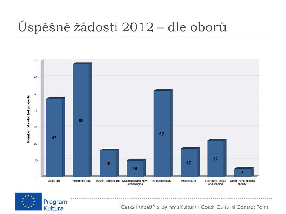 Česká kancelář programu Kultura / Czech Cultural Contact Point Úspěšné žádosti 2012 – dle oborů