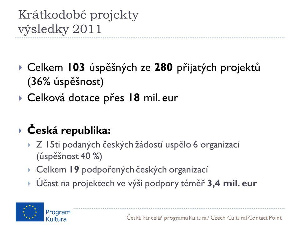 Česká kancelář programu Kultura / Czech Cultural Contact Point Krátkodobé projekty výsledky 2011  Celkem 103 úspěšných ze 280 přijatých projektů (36% úspěšnost)  Celková dotace přes 18 mil.