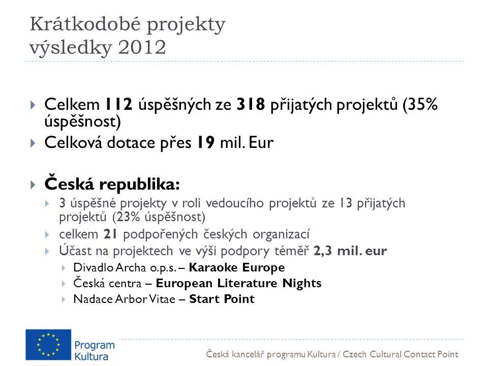 Česká kancelář programu Kultura / Czech Cultural Contact Point Krátkodobé projekty výsledky 2012  Celkem 112 úspěšných ze 318 přijatých projektů (35% úspěšnost)  Celková dotace přes 19 mil.