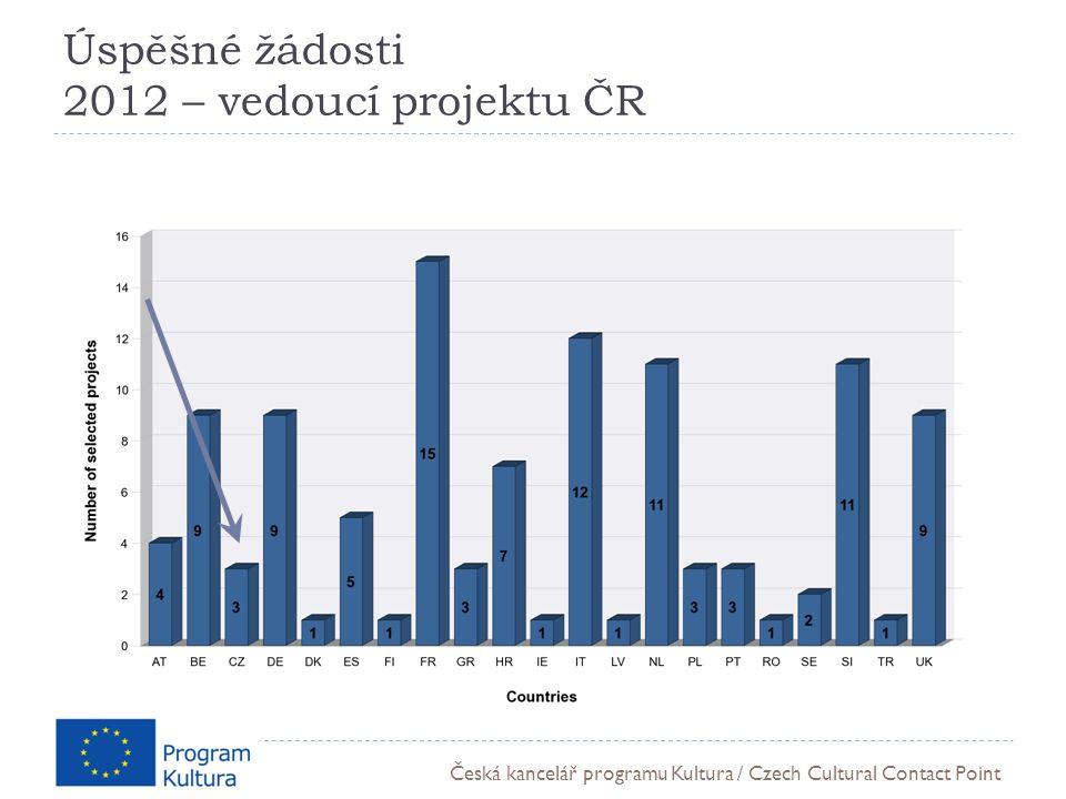 Česká kancelář programu Kultura / Czech Cultural Contact Point Úspěšné žádosti 2012 – vedoucí projektu ČR