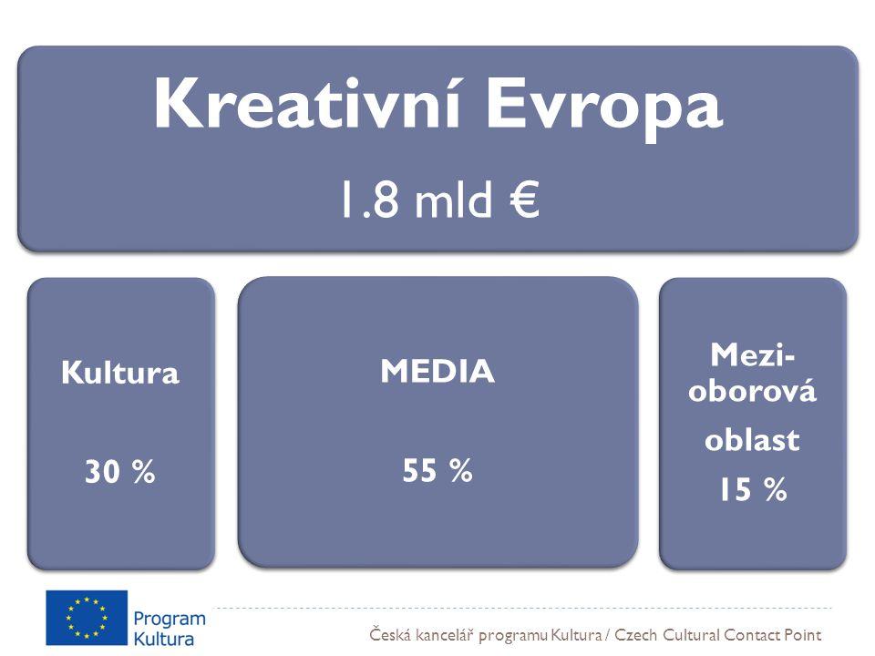 Česká kancelář programu Kultura / Czech Cultural Contact Point