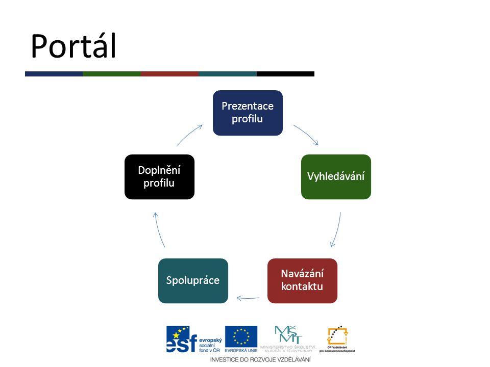 Portál Prezentace profilu Vyhledávání Navázání kontaktu Spolupráce Doplnění profilu