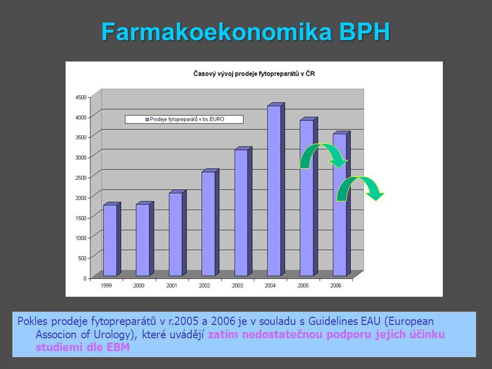 Farmakoekonomika BPH Pokles prodeje fytopreparátů v r.2005 a 2006 je v souladu s Guidelines EAU (European Associon of Urology), které uvádějí zatím ne