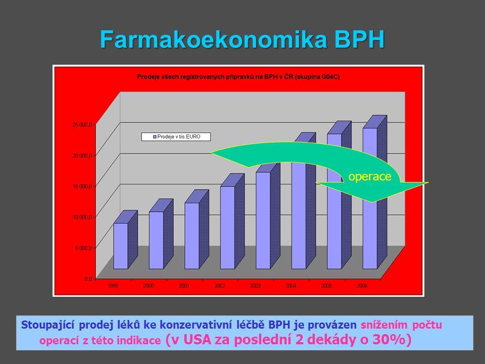 Farmakoekonomika BPH Stoupající prodej léků ke konzervativní léčbě BPH je provázen snížením počtu operací z této indikace (v USA za poslední 2 dekády