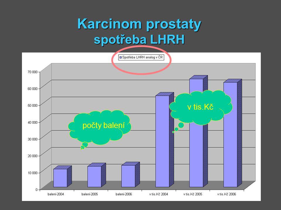 Karcinom prostaty spotřeba LHRH počty balení v tis.Kč